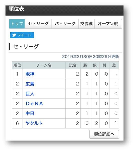 阪神順位表