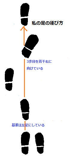 足の運び方