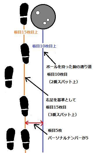 立ち位置と狙い位置の関係1