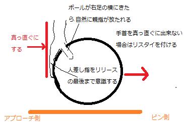 回転の掛け方2