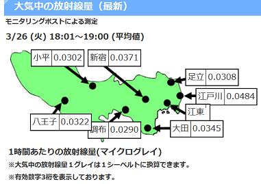 20190326東京都7カ所の大気中放射線量最新