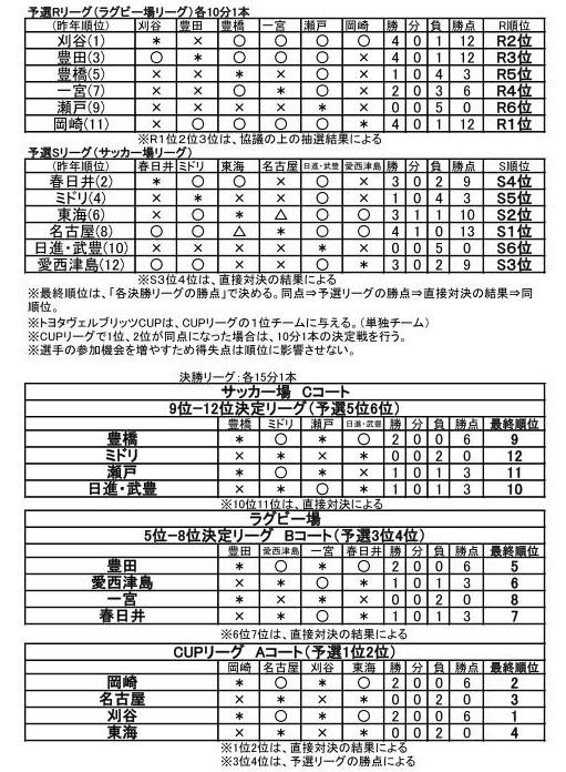 総会資料(ラグビースクール 6年生大会)_01 (2)