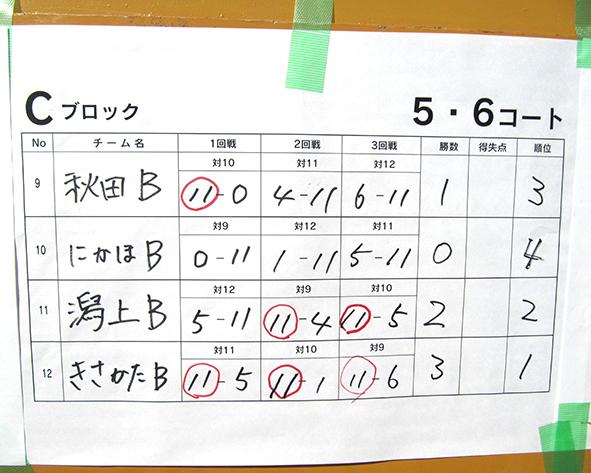 wakayama nennrinnC