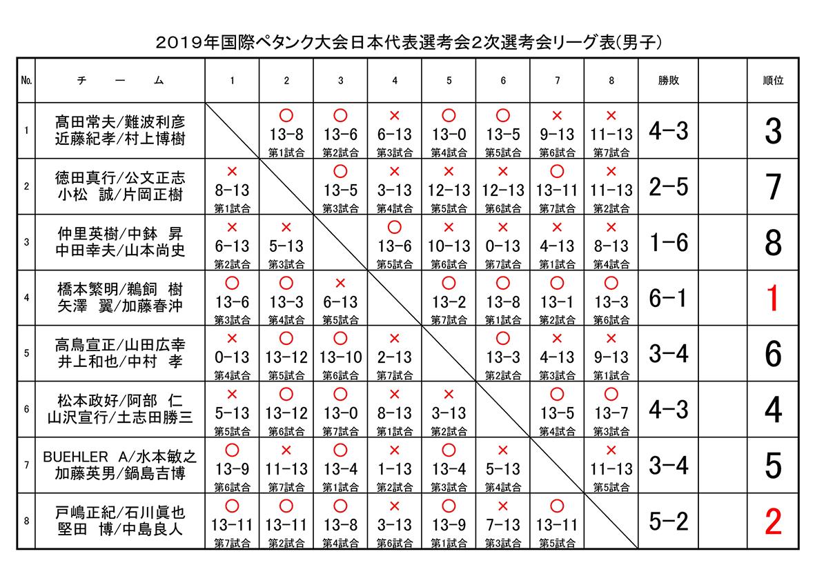 2019kokusai-2-m-kekka2.jpg