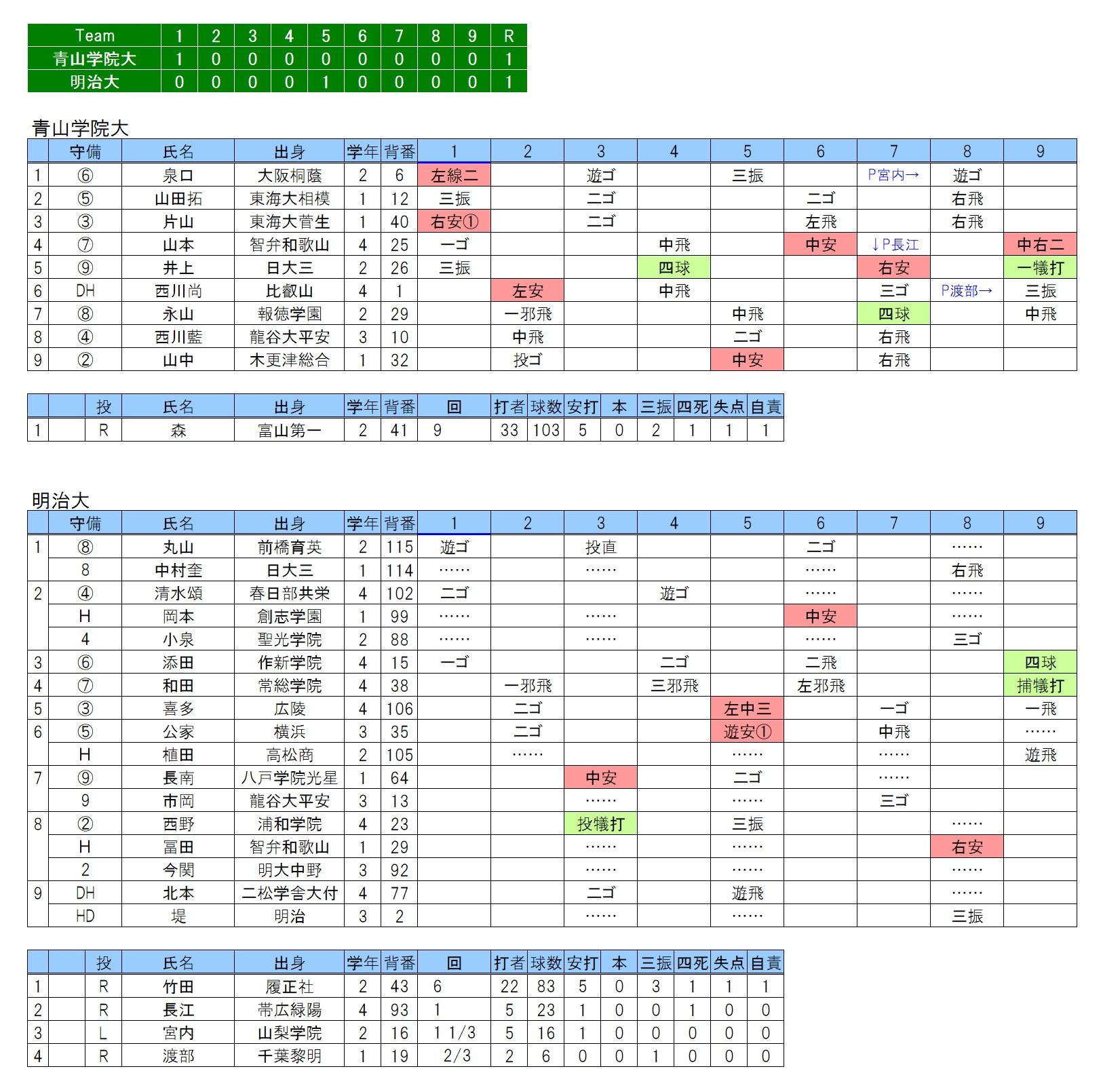 20190316青山学院大×明治大
