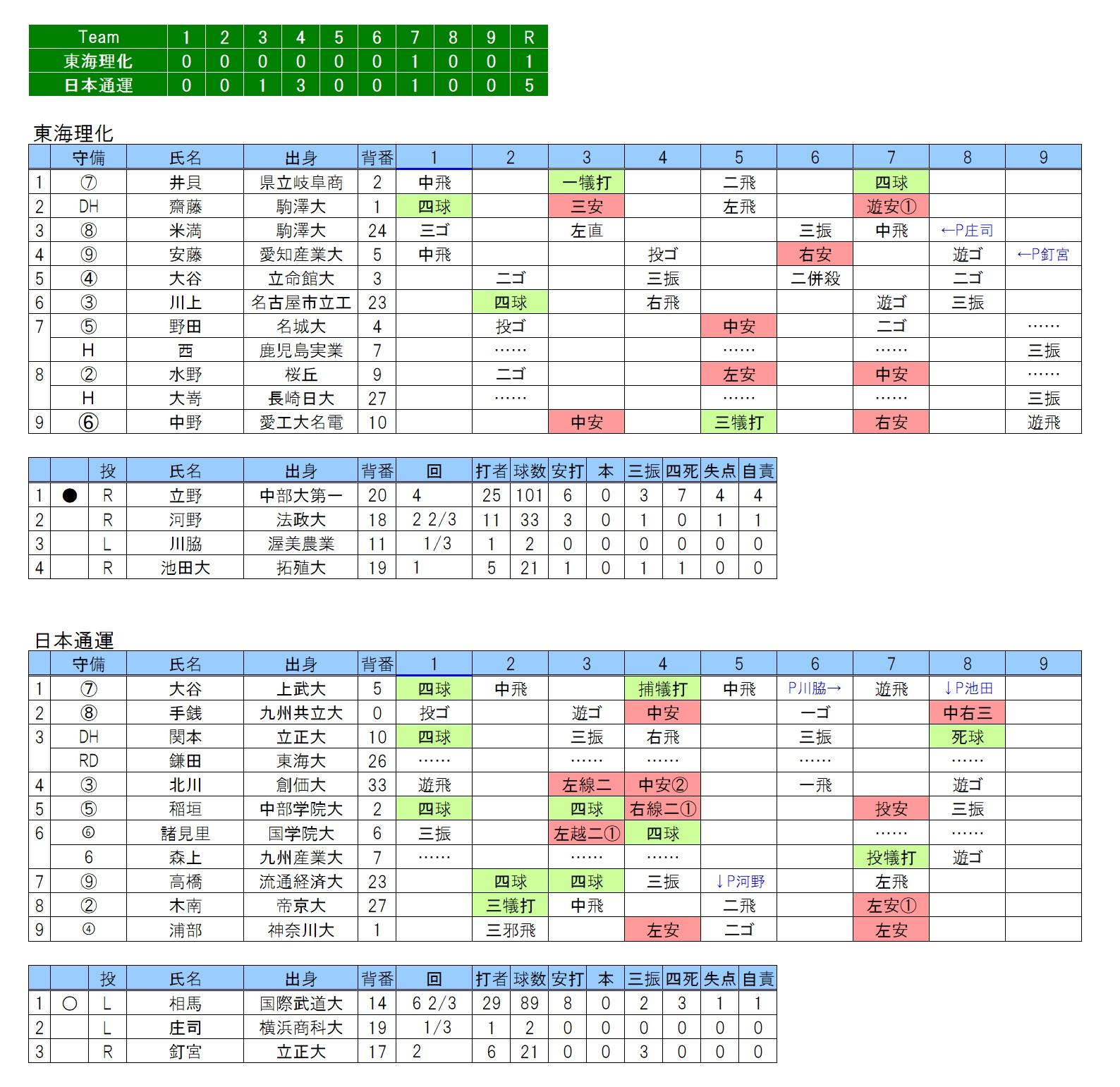 20190413東海理化×日本通運