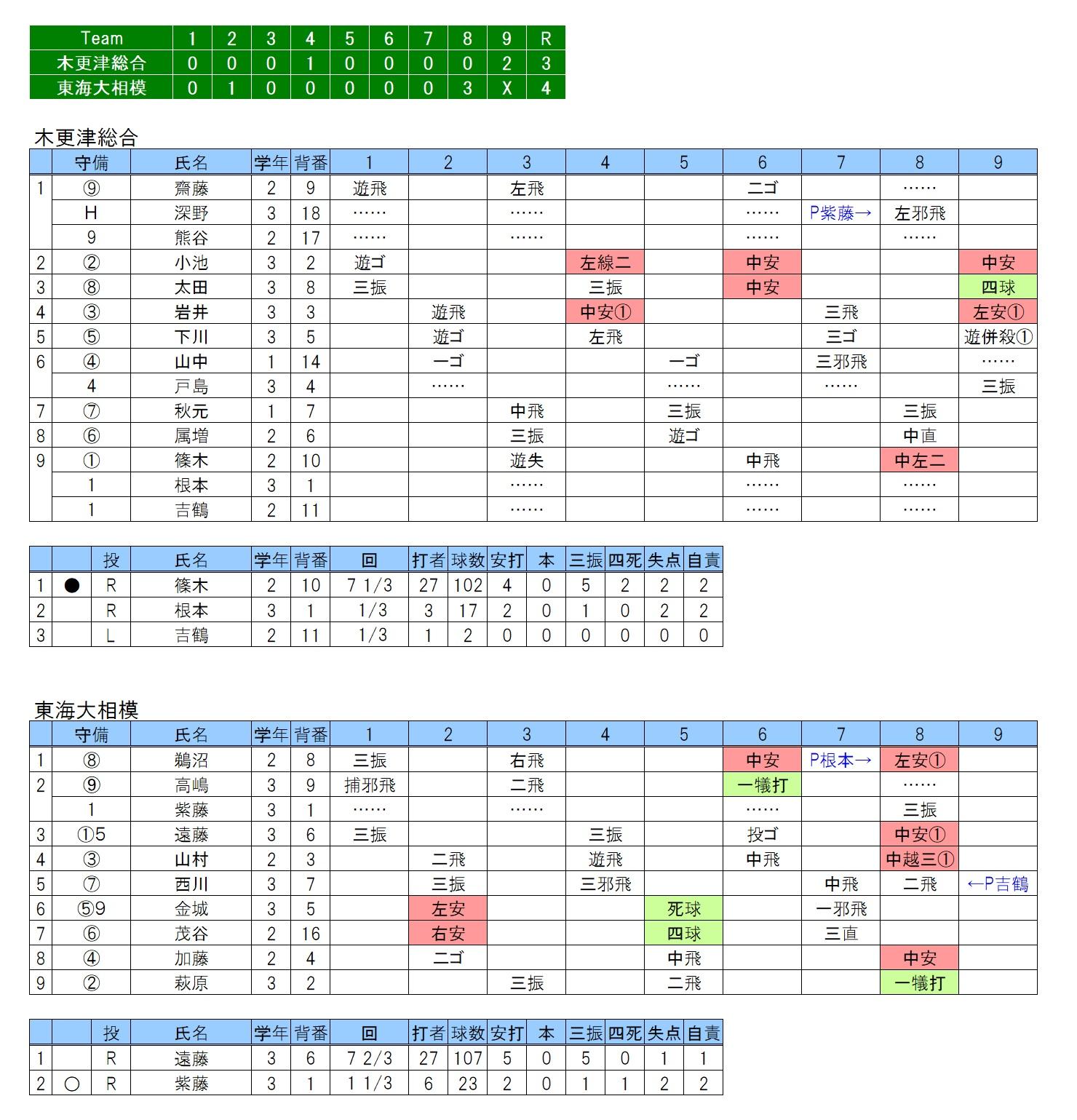 20190518木更津総合×東海大相模