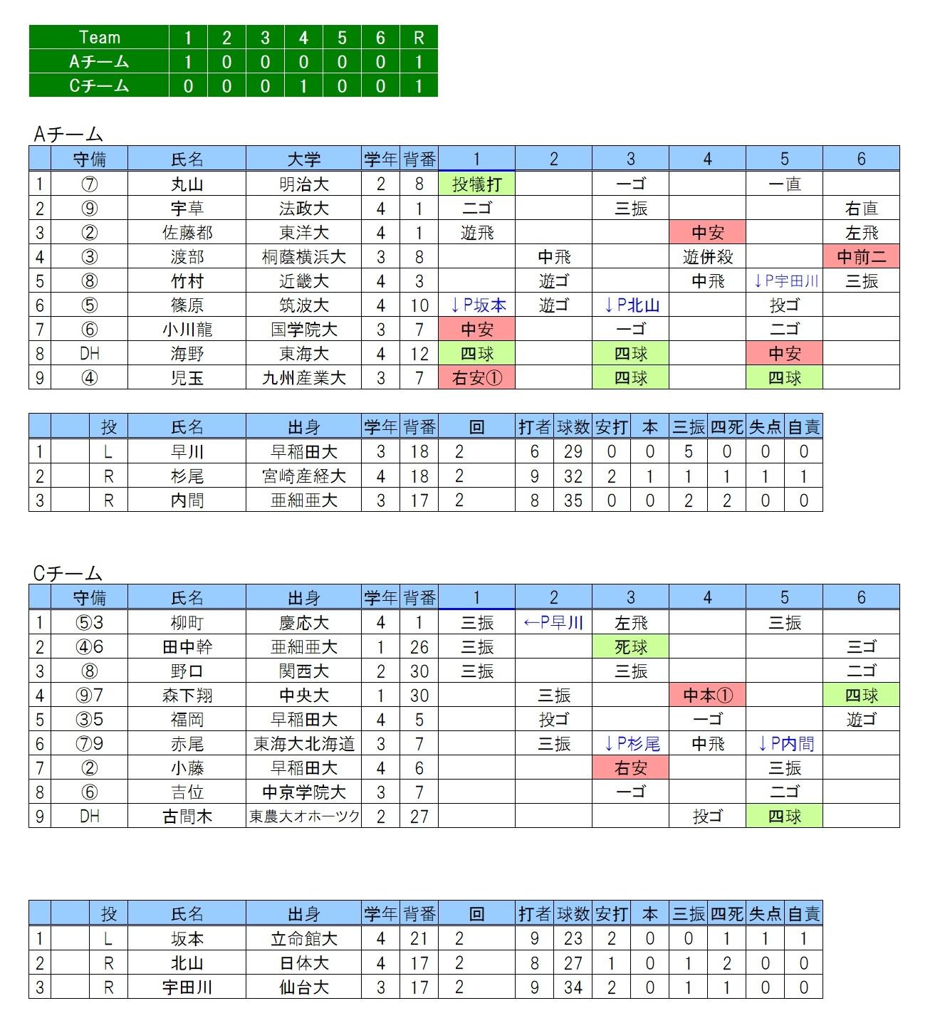 20190622大学日本代表候補合宿紅白戦②