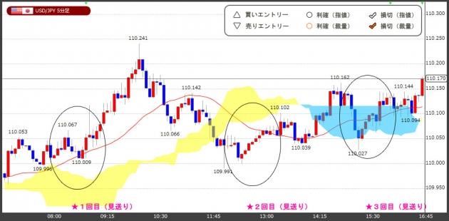 ハイレバFXトレードチャート(19.03.26)