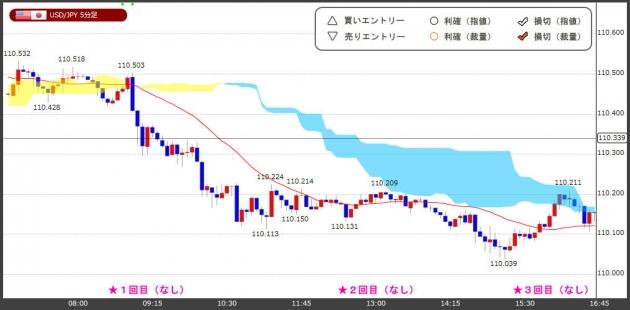 ハイレバFXトレードチャート(19.03.28)