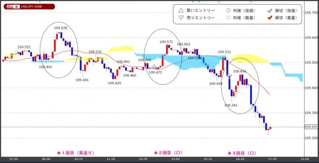 ハイレバFXトレードチャート(19.05.28)