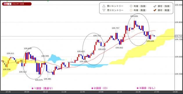 ハイレバFXトレードチャート(19.05.30)