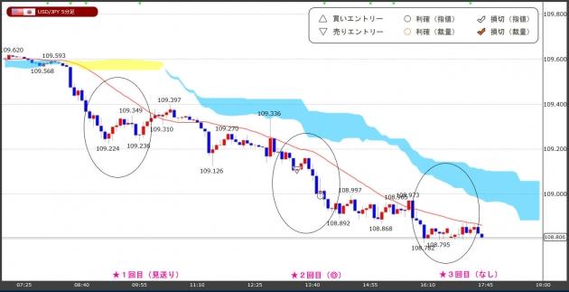ハイレバFXトレードチャート(19.05.31)
