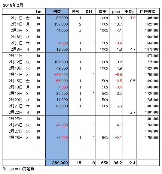 ハイレバFXトレード月間収支(19.02)