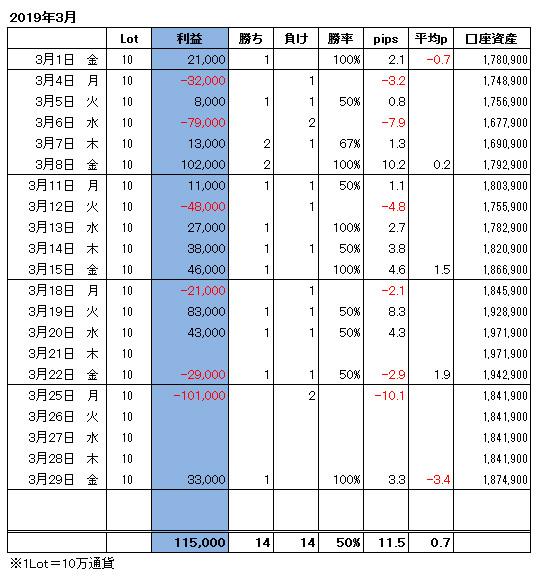 ハイレバFXトレード月間収支(19.03)