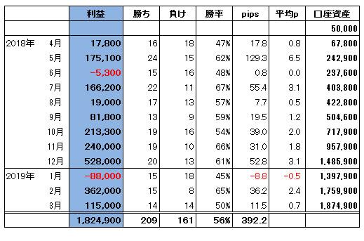 ハイレバFXトレード総合収支(19.03)