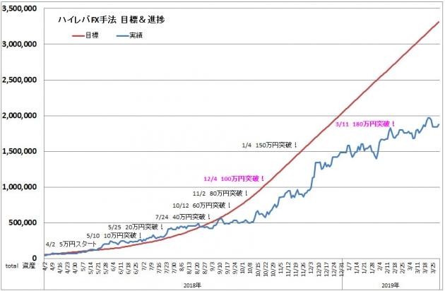 ハイレバFXトレード目標進捗・結果進捗グラフ(19.03)