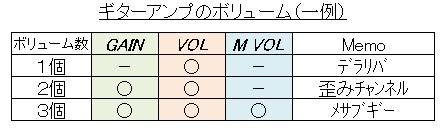 ギターアンプ(ボリューム数)