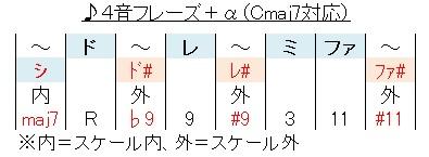 4音フレーズ+α