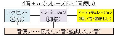 4音フレーズ+α(音使い)