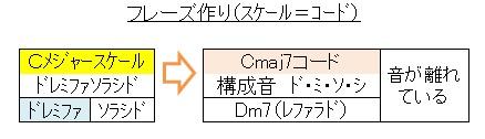 4音フレーズ(スケールとコード)
