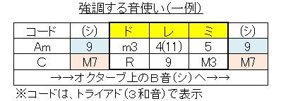 3音フレーズ+アルファ(拡張)