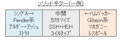 ストラトキャスター(HSH化
