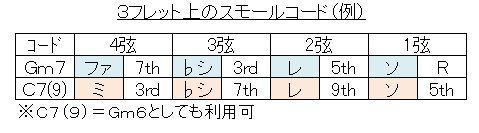 スモールコード(Gm7-C7
