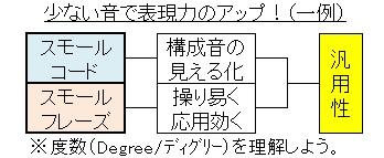 スモールコード(イメージ