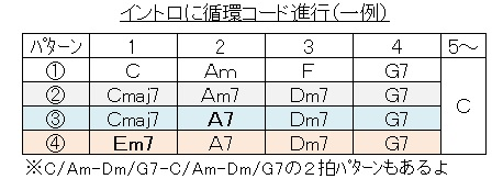 イントロ(循環コード