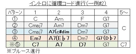 イントロ(循環コード#2
