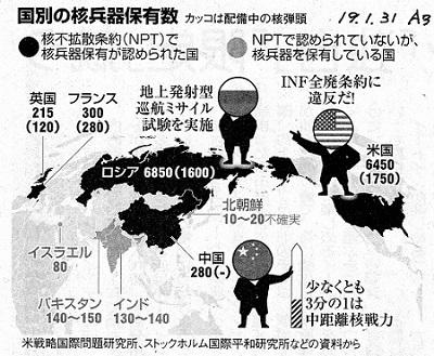 19.1.31朝日・各国の核兵器保有数