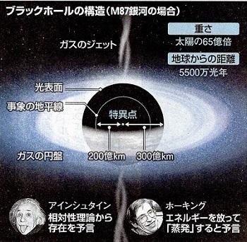 2.ブラックホールの構造19.4.11