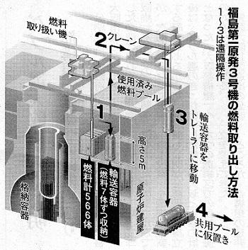 核燃料取り出し方法
