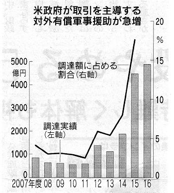 対外有償軍事援助(FMS)が急増