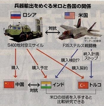兵器輸出を巡る米ロと各国の関係(18.9.7)