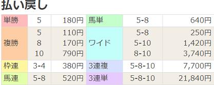 190224中山7R払戻