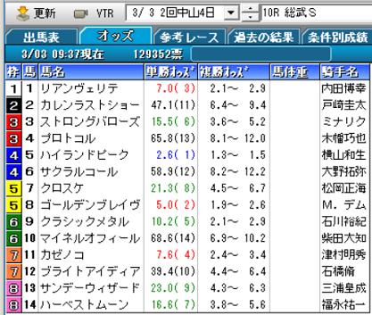 19総武Sオッズ