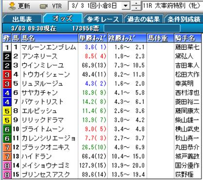 19太宰府特別オッズ