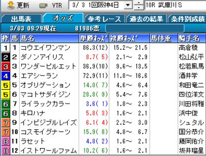 19武庫川Sオッズ