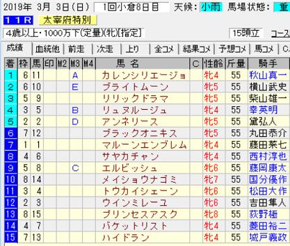19太宰府特別結果
