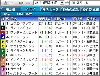 19武庫川S確定オッズ