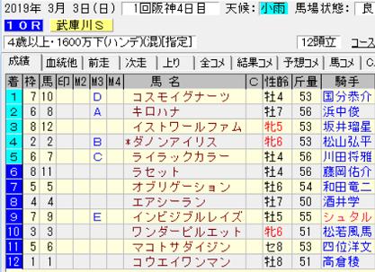 19武庫川S結果