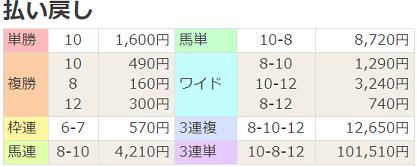 19武庫川S払戻