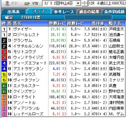 190303中山12R確定オッズ