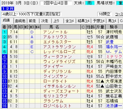 190303中山12R結果