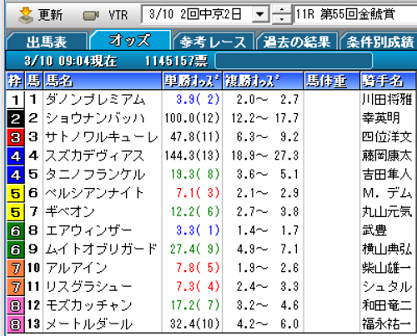19金鯱賞オッズ