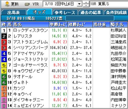 19東風Sオッズ