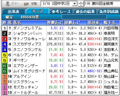 19金鯱賞確定オッズ