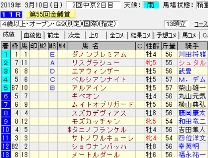 19金鯱賞結果